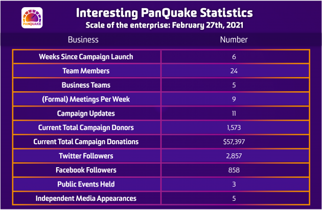 Panquake statistics